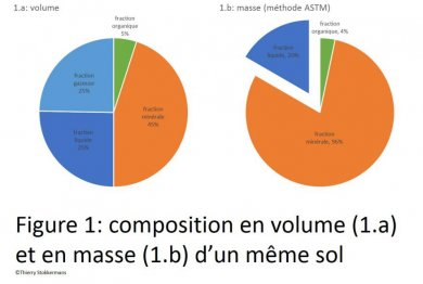 Composition en volume d'un sol